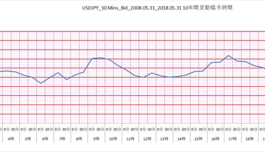FX通貨ペア別、10年間(外れ値除去)30分毎の価格変動幅平均グラフ